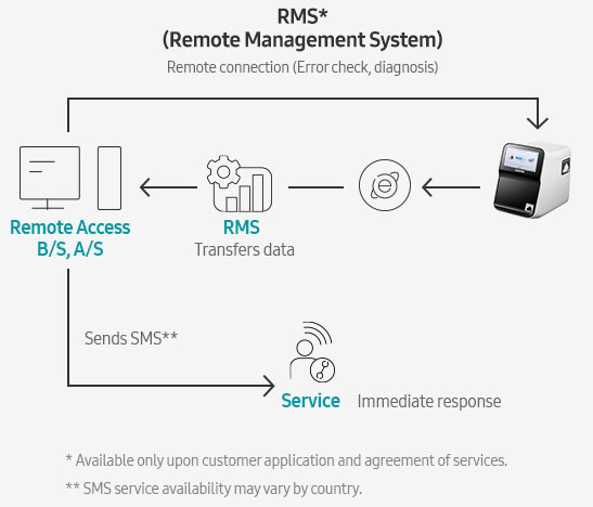 RMS* (Remote Management System) Remote connection (Error check, diagnosis)